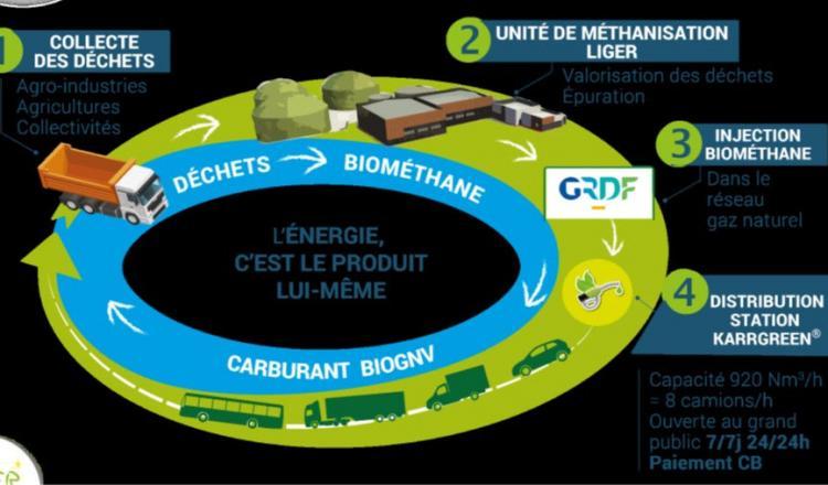 BioGNV est une énergie renouvelable et produite localement à partir des déchets organiques collectés.