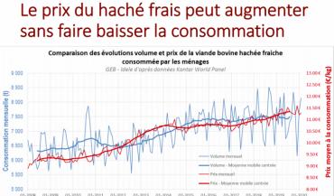 Comparaison des évolutions, en prix et en volumes, des achats de viande hachée fraîche en France depuis douze ans. (source Idele-GEB d'après Kantar)