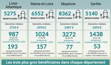 Les chiffres en Pays de la Loire
