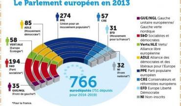Les forces politiques du Parlement européen en 2013 (source Maison de l'Europe)